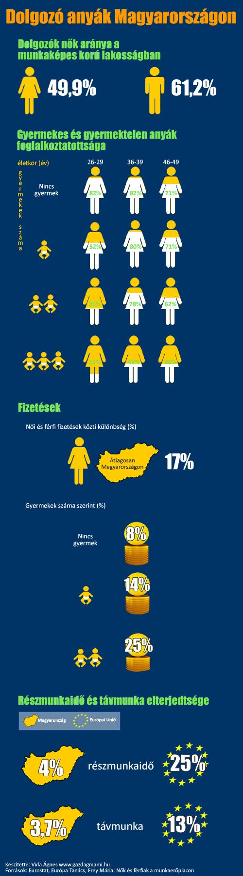 Dolgozó anyák infografika