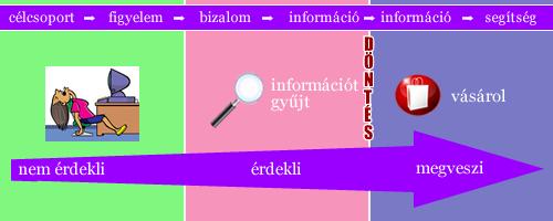 internetes értékesítés ábra